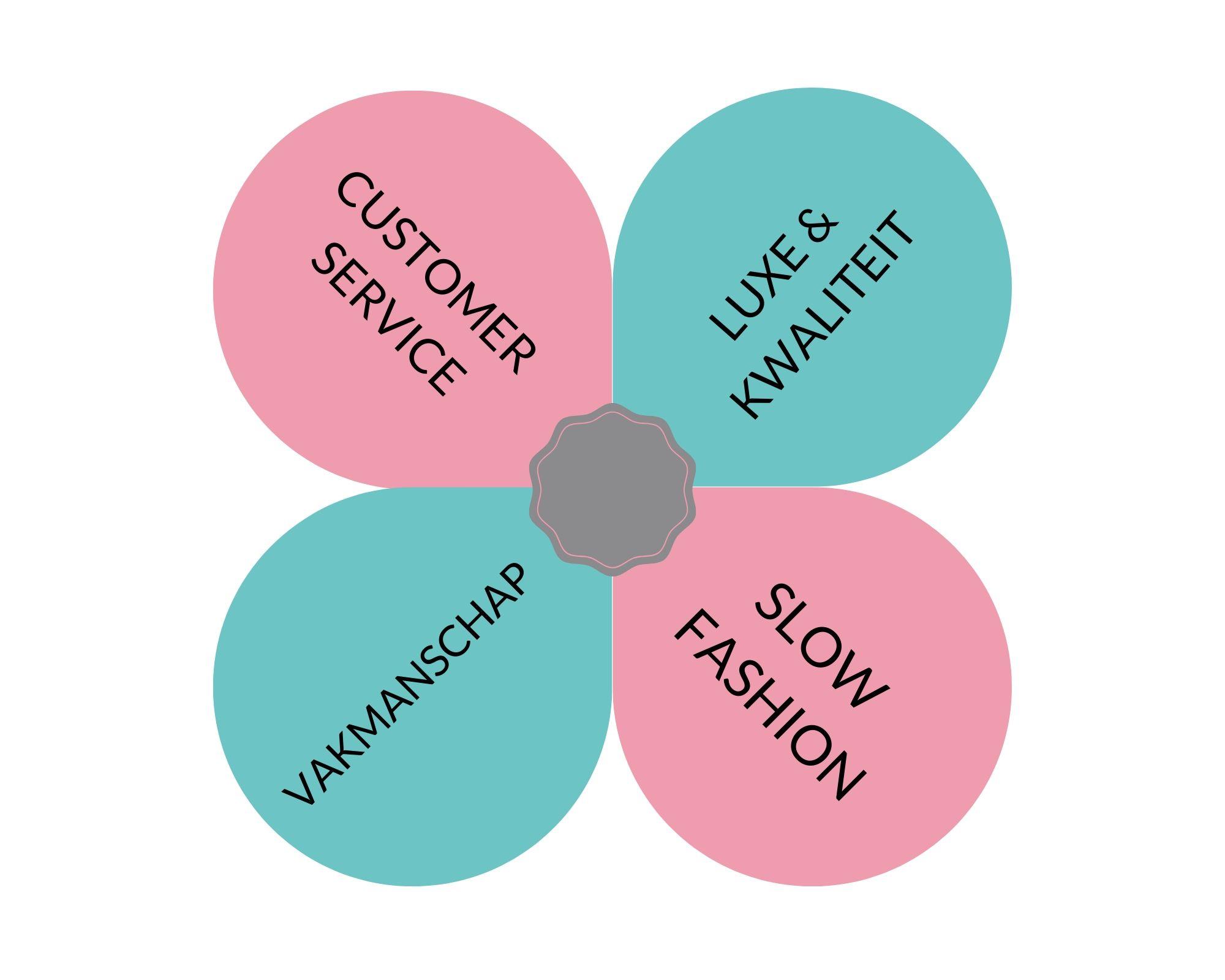 Dit zijn de kernwaarden van ons merk Moniëlle
